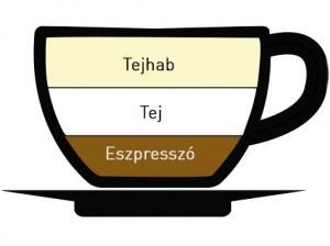 Cappuccino kávétípus