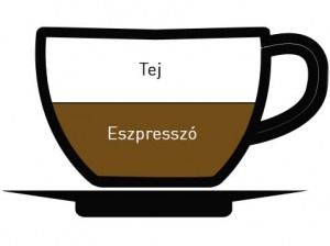 Latte kávétípus